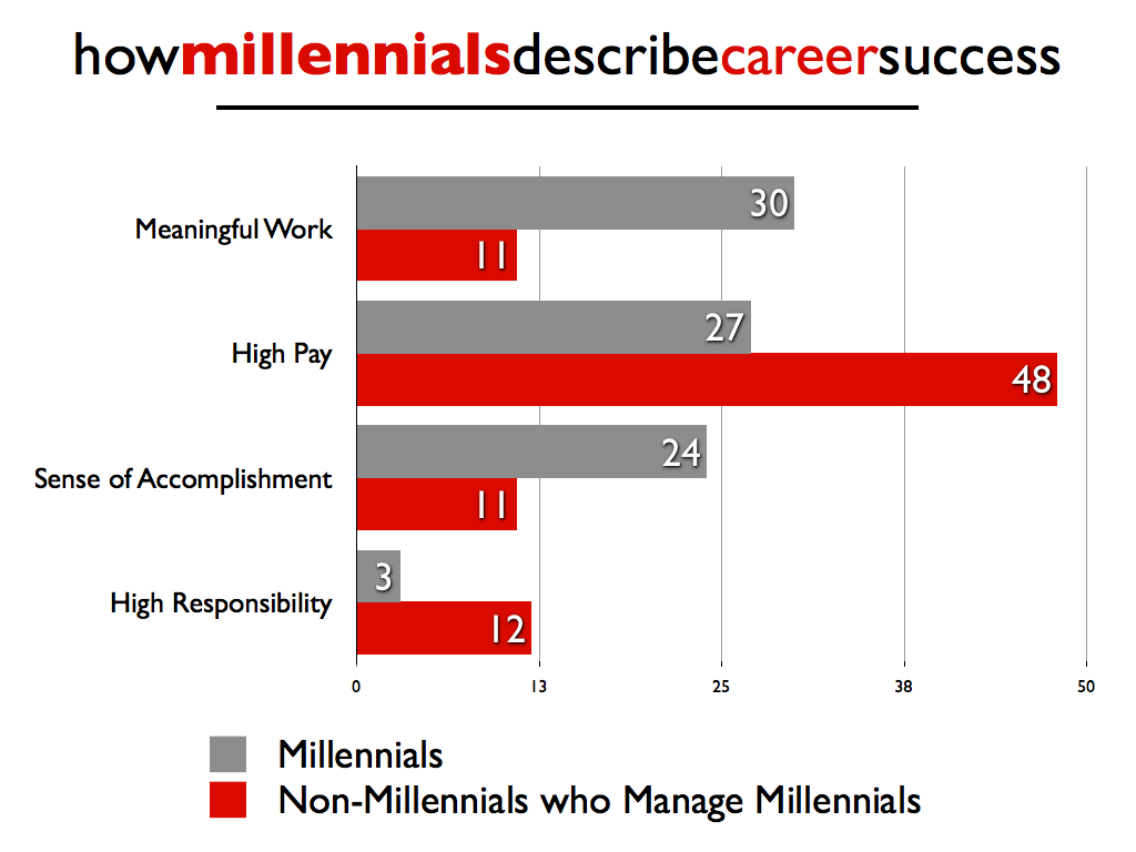 are you making this classic leadership mistake when leading how millennials describe career success
