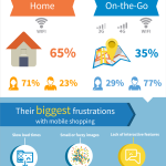 HOW TO OPTIMIZE MILLENNIAL'S SHOPPING HABITS THIS HOLIDAY SEASON [INFOGRAPHIC]