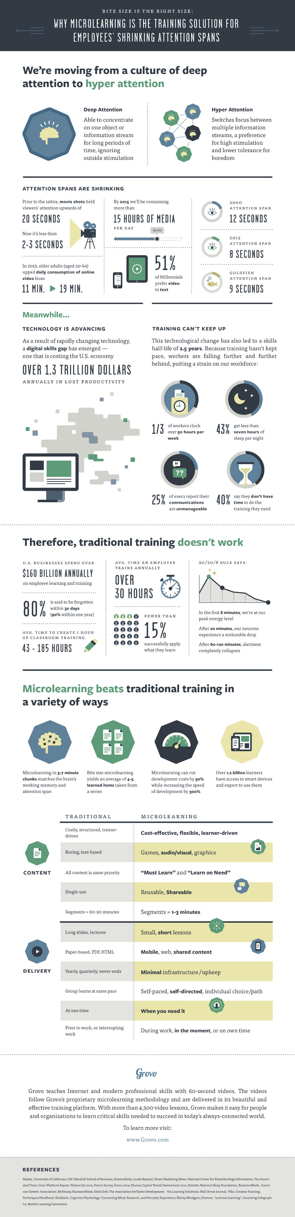 Why-Microlearning-is-the-Training-Solution-infographic-by-Grovo 2